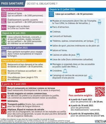 Visactu pass sanitaire ou est il obligatoire ou sera t il obligatoire a partir du 9 aout 2021